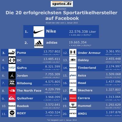 Top 20 Ranking der erfolgreichsten Sportartikelhersteller auf Facebook am 1. Januar 2015