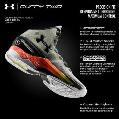 Curry Two Basketballschuh - Technologien 2015 von Under Armour