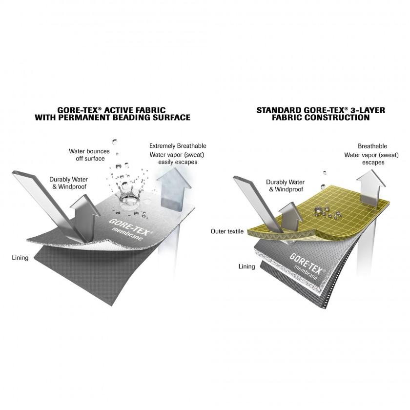 Vergleich GORE-TEX Active Layer u. Standard GORE-TEX 3-Layer Grafik 2015