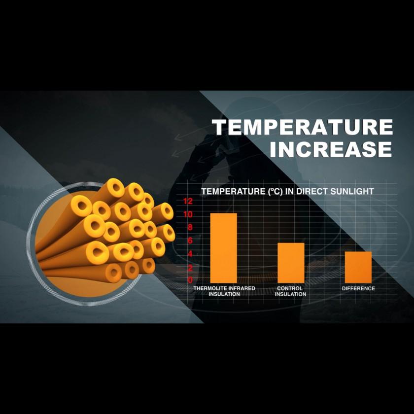 THERMOLITE INFRARED Technologie - Grafik zur Temperaturerhöhung im direkten Sonnenlicht 2016 von INVISTA
