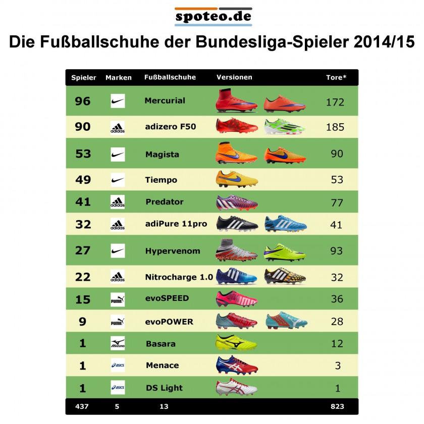 Bundesliga-Saison 2014/15: Die Fuballschuhe der Spieler