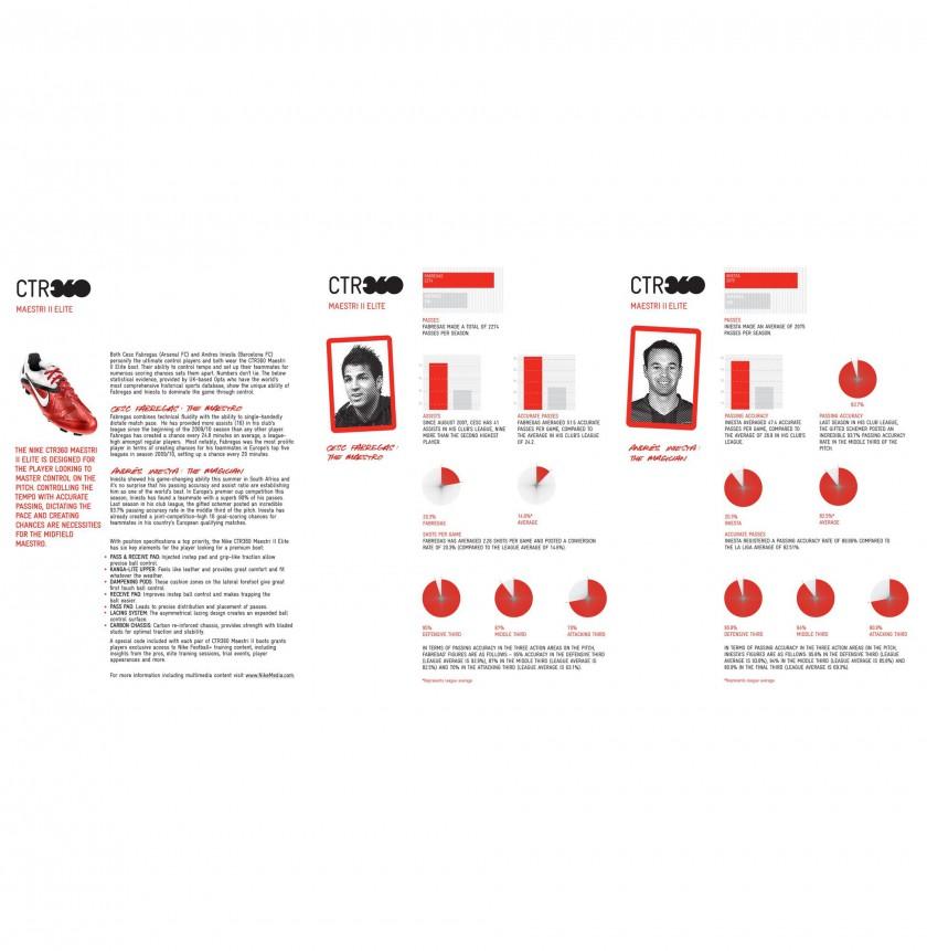 Statistiken zu Fabregas und Iniesta