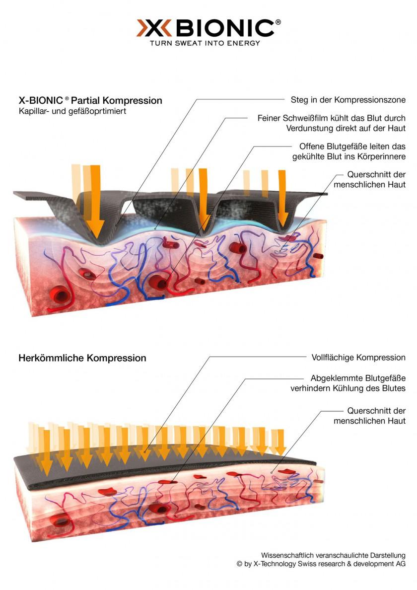 X-BIONIC, X-SOCKS Partial Kompression im Vergleich zur herkömmlichen Kompression