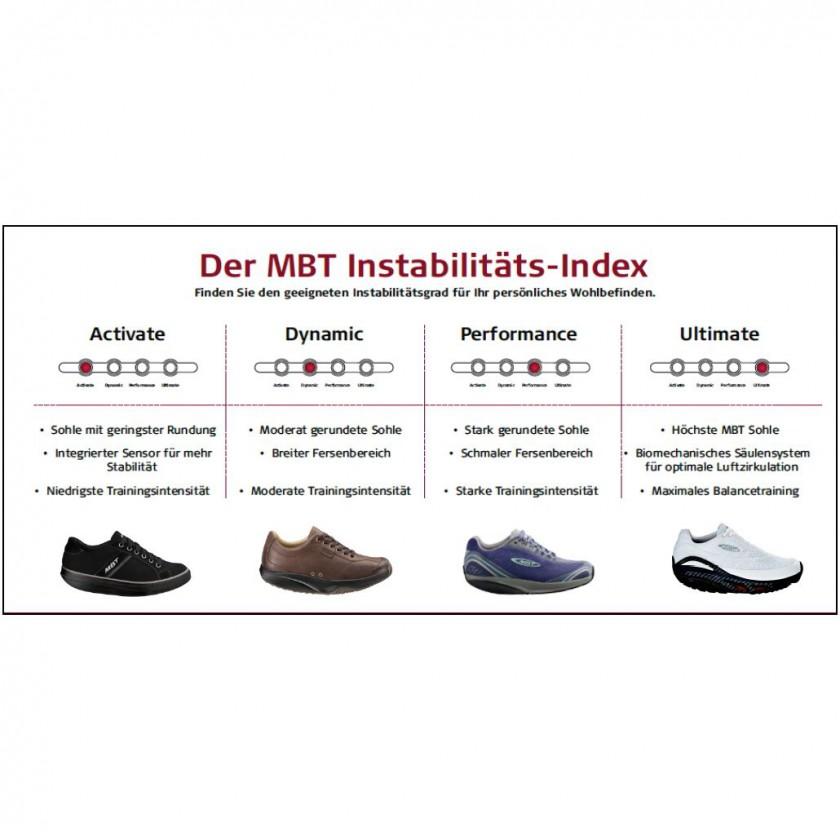 MBT Instabilitäts-Index