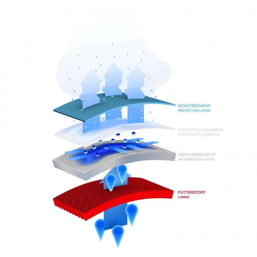 moisture-tech by Sympatex Grafik 2012