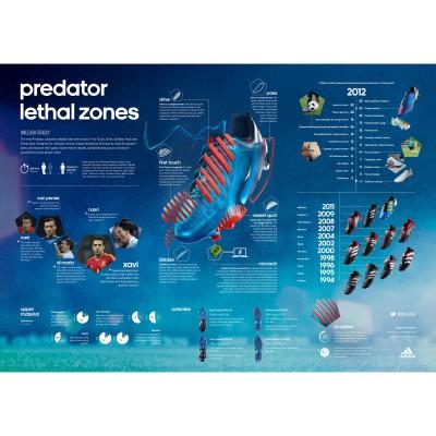 adidas Predator Lethal Zones 2012 details