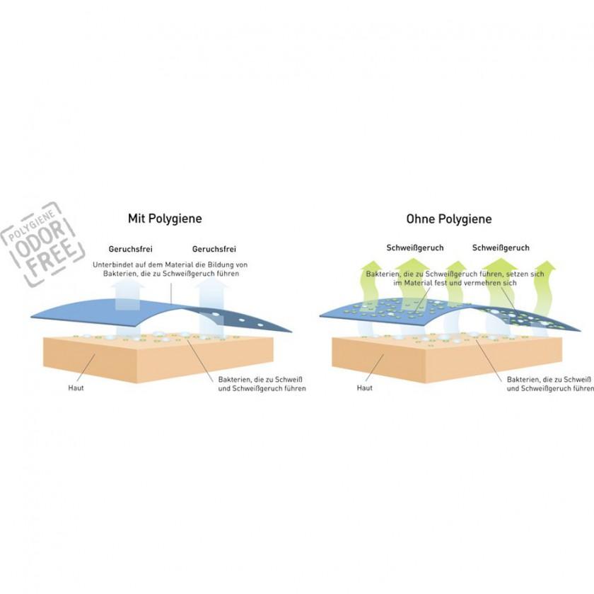 Polygiene Technologie - stoppt und verhindert auf dem ausgersteten Gewebe aktiv das Wachstum von Bakterien