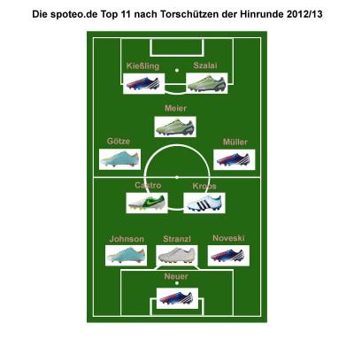 spoteo.de Top 11 der Hinrunde der Bundesliga-Saison 2012/13