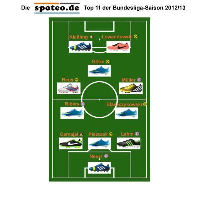 spoteo.de Top 11 der Bundesliga-Saison 2012/13