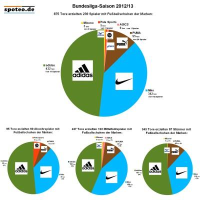 Bundesliga-Saison 2012/13: Anzahl erzielter Tore mit Fussballschuhen der Marken adidas, Nike, PUMA, Asics, Pele Sports und Mizuno