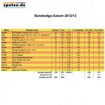 Bundesliga-Saison 2012/13: Tabelle zu den Fussballschuhen der Torschtzen und wie hufig damit getroffen wurde: