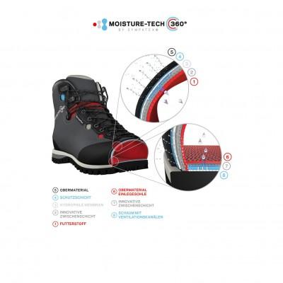 Moisture-tech 360 Technologie - Grafik 2013 von Sympatex