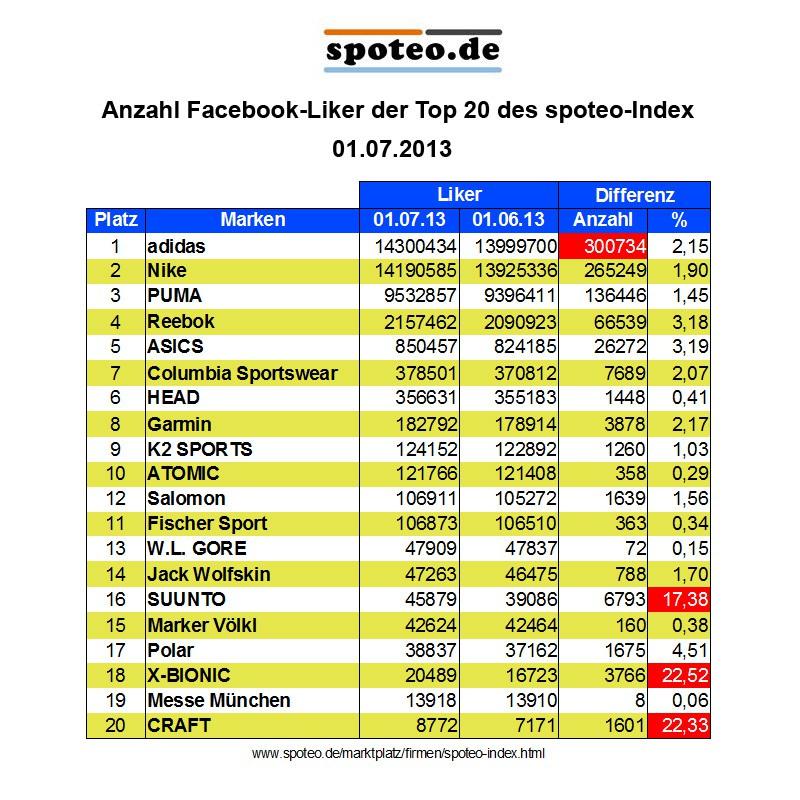 Statistik zur Anzahl der Facebook-Liker der Top 20 Sportartikelhersteller des spoteo-Index am 1.7.2013