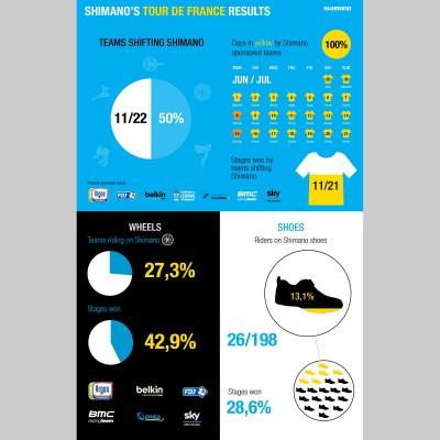 SHIMANO Results Tour de France 2013