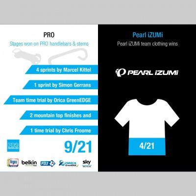Tour de France 2013: Resultate der Sport-Marken PRO und Pearl iZUMi