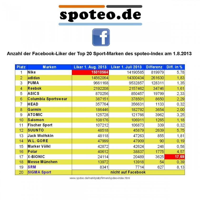Anzahl der Facebook-Liker der Top 20 Sport-Marken des spoteo-Index am 1.8.2013