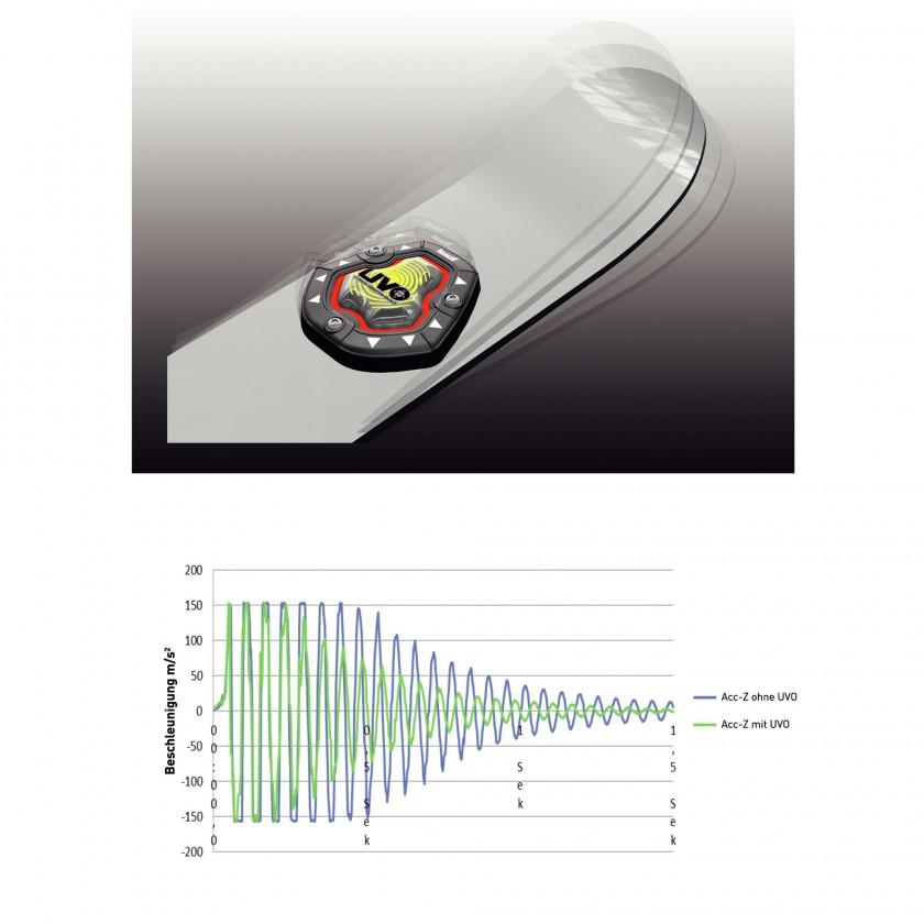 Schwingungsreduktion bei Bewegung der Schaufel vertikal hoch-tief zur Fahrtrichtung eines Vlkl Skis mit U.V.O-Technologie 2013/14