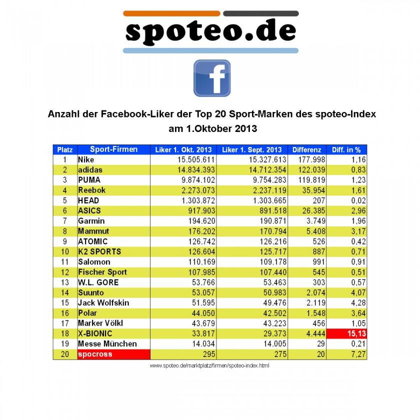 Anzahl der Facebook-Liker der Top 20 Sport-Marken/Sportartikelhersteller des spoteo-Index am 1.10.2013