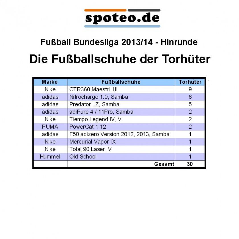 Tabelle: Die Fußballschuhe der Torhüter der Fußball-Bundesliga-Saison Hinrunde 2013/14