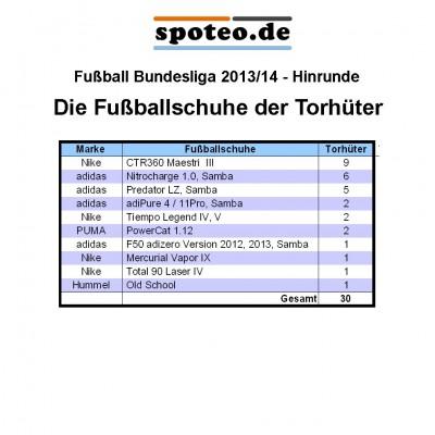 Tabelle: Die Fuballschuhe der Torhter der Fuball-Bundesliga-Saison Hinrunde 2013/14