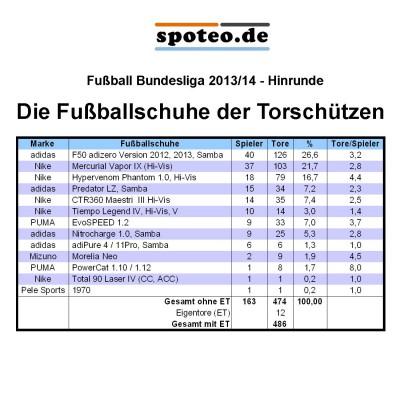 Tabelle: Die Fuballschuhe der Torschtzen der Fuball-Bundesliga-Saison Hinrunde 2013/14