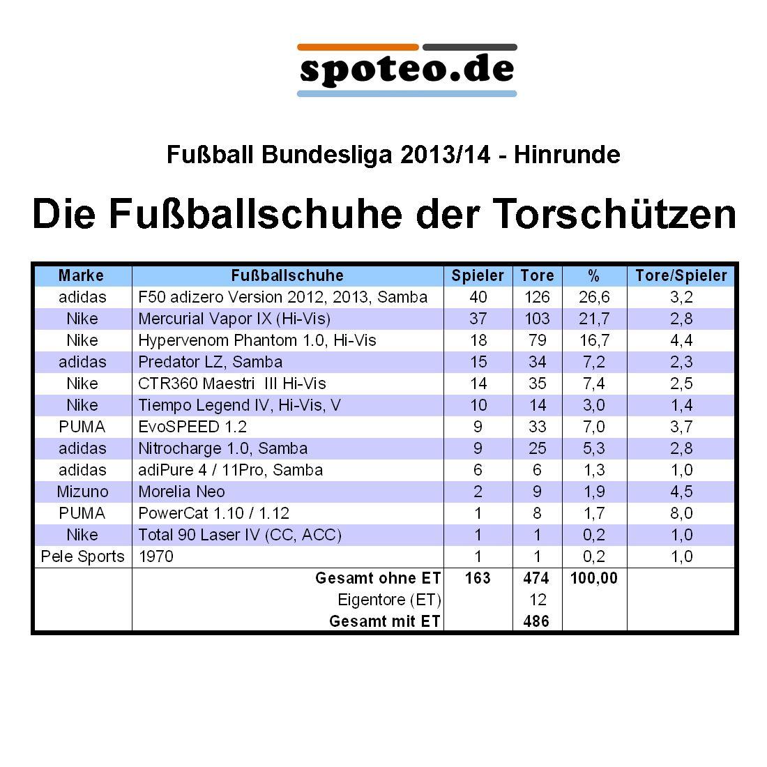 TorschГјtzen Bundesliga