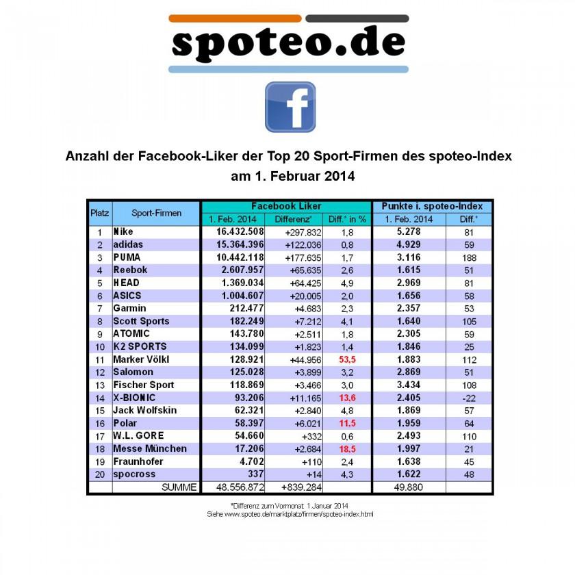 1. Februar 2014: Anzahl der Facebook Liker der Top 20 Sportmarken/Sportartikelhersteller des spoteo-Index