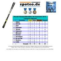 Kategorie Alpinski: Anzahl an Olympia-Medaillen der Sportartikel-Ausrster 2014