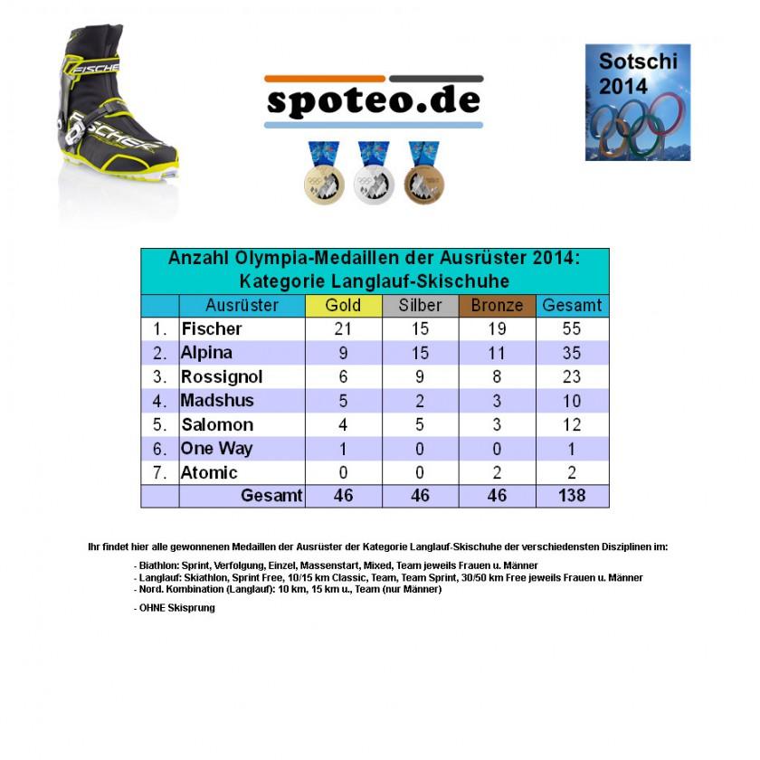 Kategorie Langlauf-Skischuhe: Anzahl an Olympia-Medaillen der Sportartikel-Ausrüster 2014