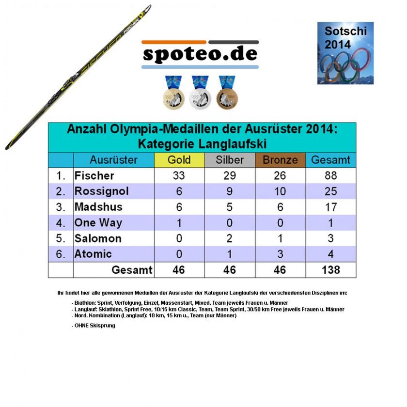Kategorie Langlaufski: Anzahl an Olympia-Medaillen der Sportartikel-Ausrüster 2014