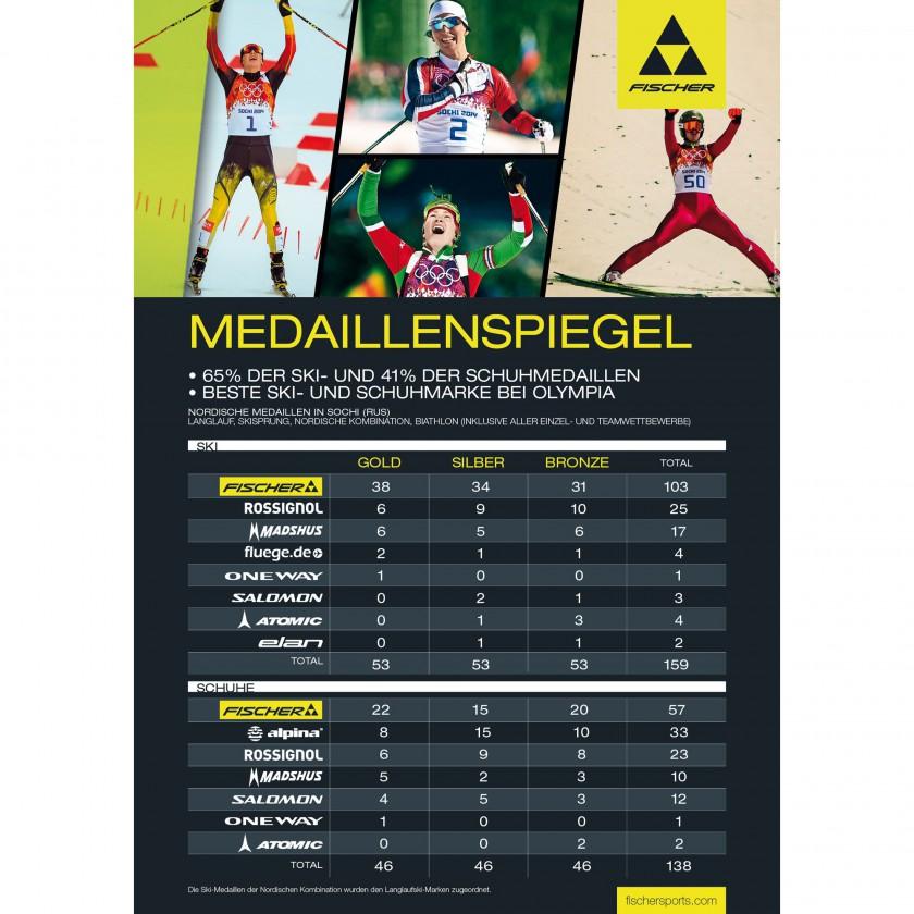 Fischer Medaillenspiegel Olympia in Sotschi 2014: Biathlon, Langlauf, Nord.Kombination und Skispringen