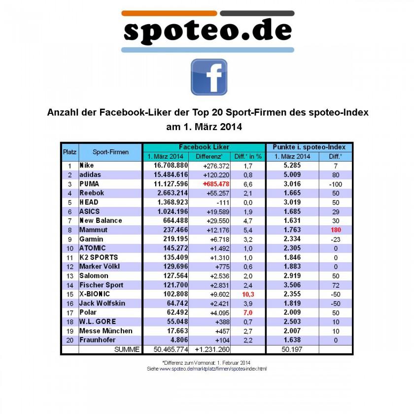 1. März 2014: Anzahl der Facebook Liker der Top 20 Sportmarken/Sportartikelhersteller des spoteo-Index