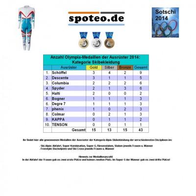 Kategorie Skibekleidung/Ski-Alpin: Anzahl an Olympia-Medaillen der Sportartikel-Ausrster 2014