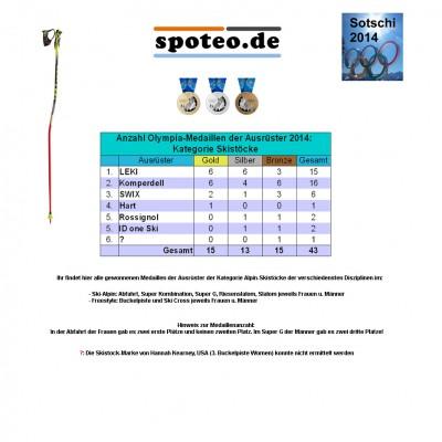 Kategorie Skistcke/Ski-Alpin: Anzahl an Olympia-Medaillen der Sportartikel-Ausrster 2014