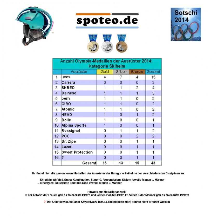 Kategorie Skihelme: Anzahl an Olympia-Medaillen der Sportartikel-Ausrüster 2014