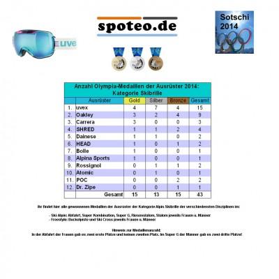 Kategorie Skibrille/Ski-Alpin: Anzahl an Olympia-Medaillen der Sportartikel-Ausrster 2014