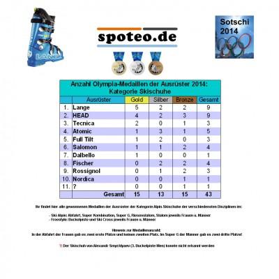 Kategorie Skischuhe/Ski-Alpin: Anzahl an Olympia-Medaillen der Sportartikel-Ausrster 2014