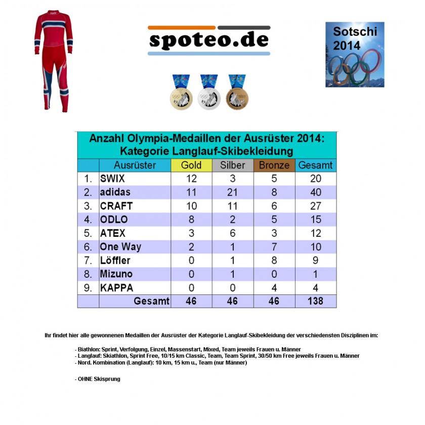 Kategorie Langlauf-Skibekleidung: Medaillenspiegel der Sportartikel-Ausrüster bei Olympia 2014
