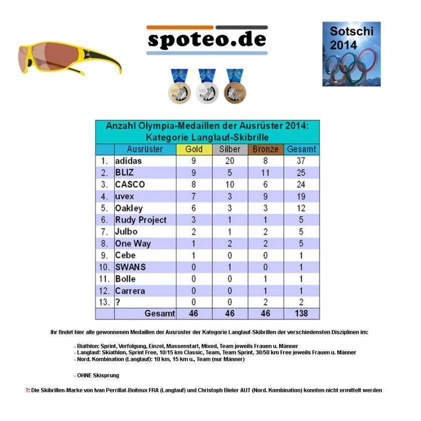 Kategorie Langlauf-Skibrille: Medaillenspiegel der Sportartikel-Ausrüster bei Olympia 2014