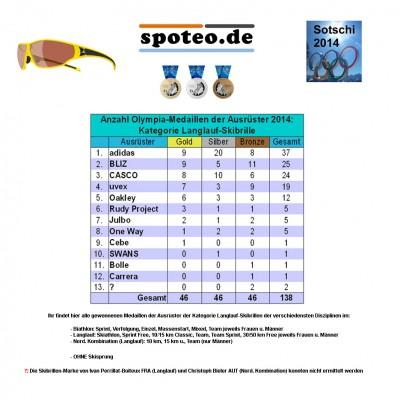 Kategorie Langlauf-Skibrille: Medaillenspiegel der Sportartikel-Ausrster bei Olympia 2014