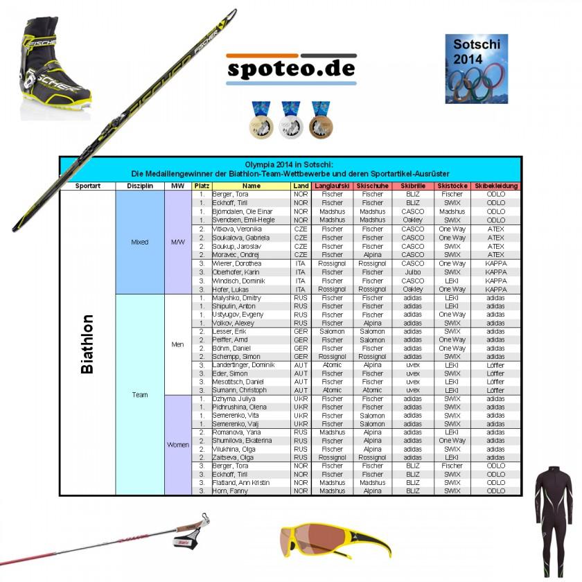 Olympia 2014 in Sotschi: Medaillengewinner in den Biathlon-Team Wettbewerben u.deren Sportartikel-Ausrüster