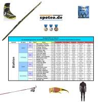 Olympia 2014 in Sotschi: Medaillengewinner in den Biathlon-Einzel Wettbewerben u.deren Sportartikel-Ausrster