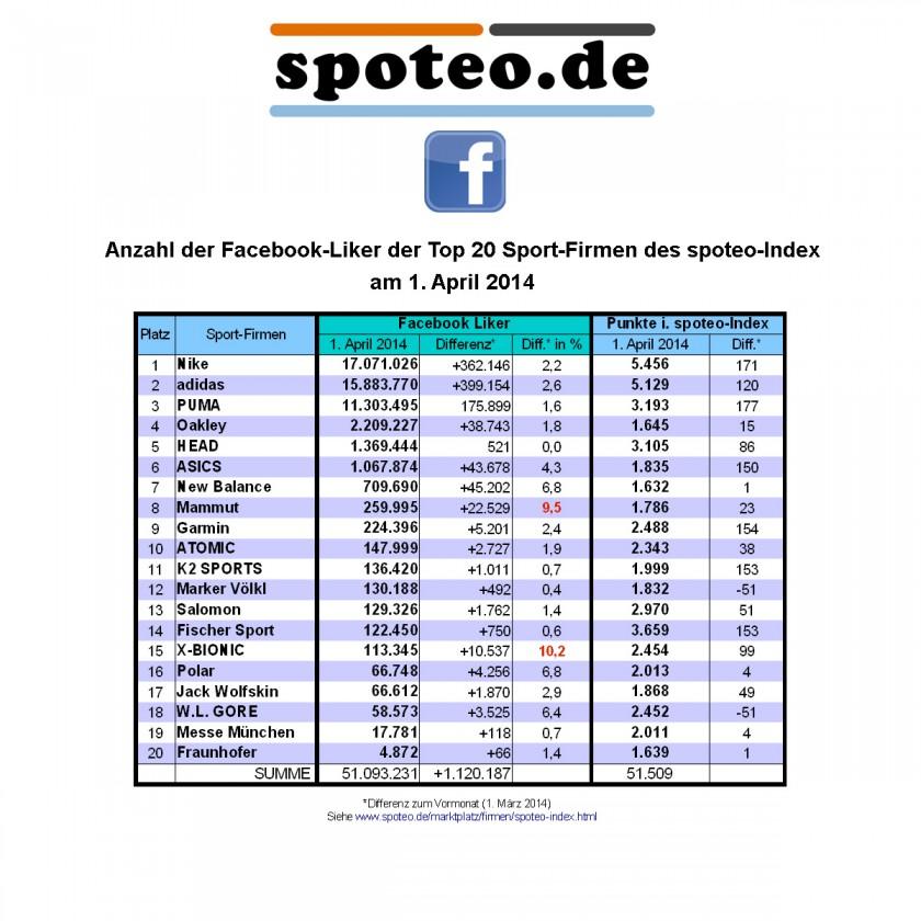 1. April 2014: Anzahl der Facebook Liker der Top 20 Sportmarken/Sportartikelhersteller des spoteo-Index