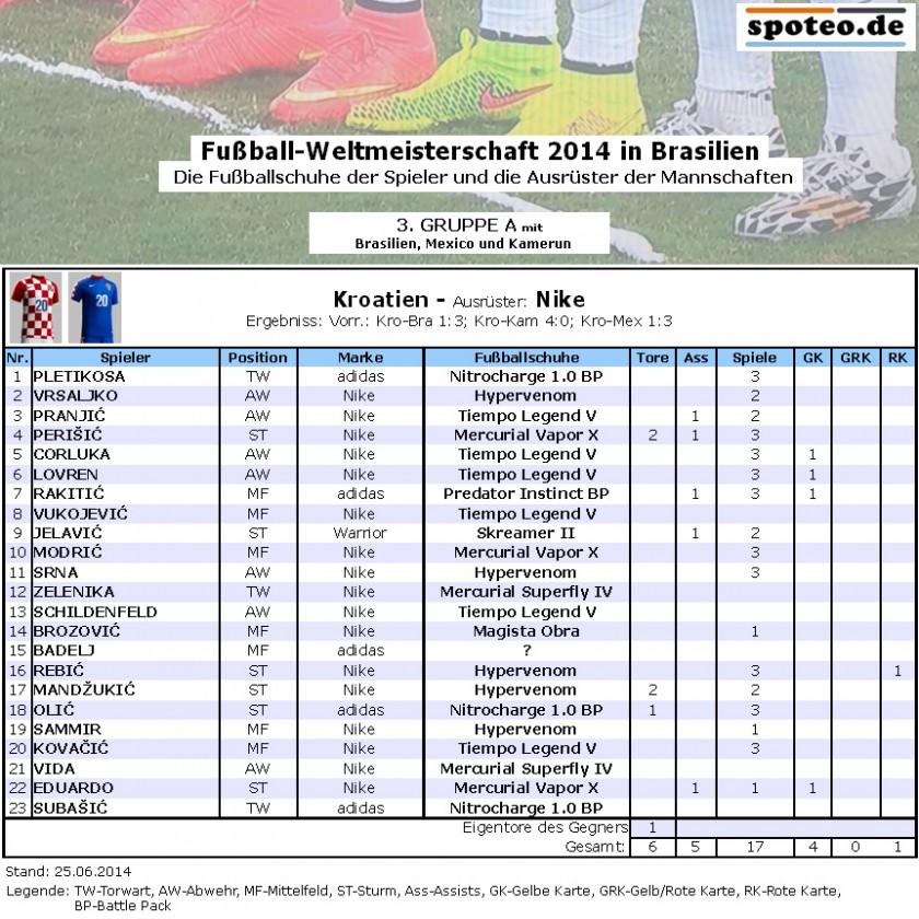Fußball WM 2014 Team Kroatien: Die Fußballschuhe der Spieler