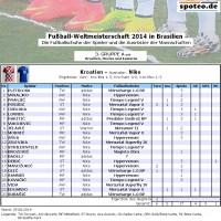 Fuball WM 2014 Team Kroatien: Die Fuballschuhe der Spieler