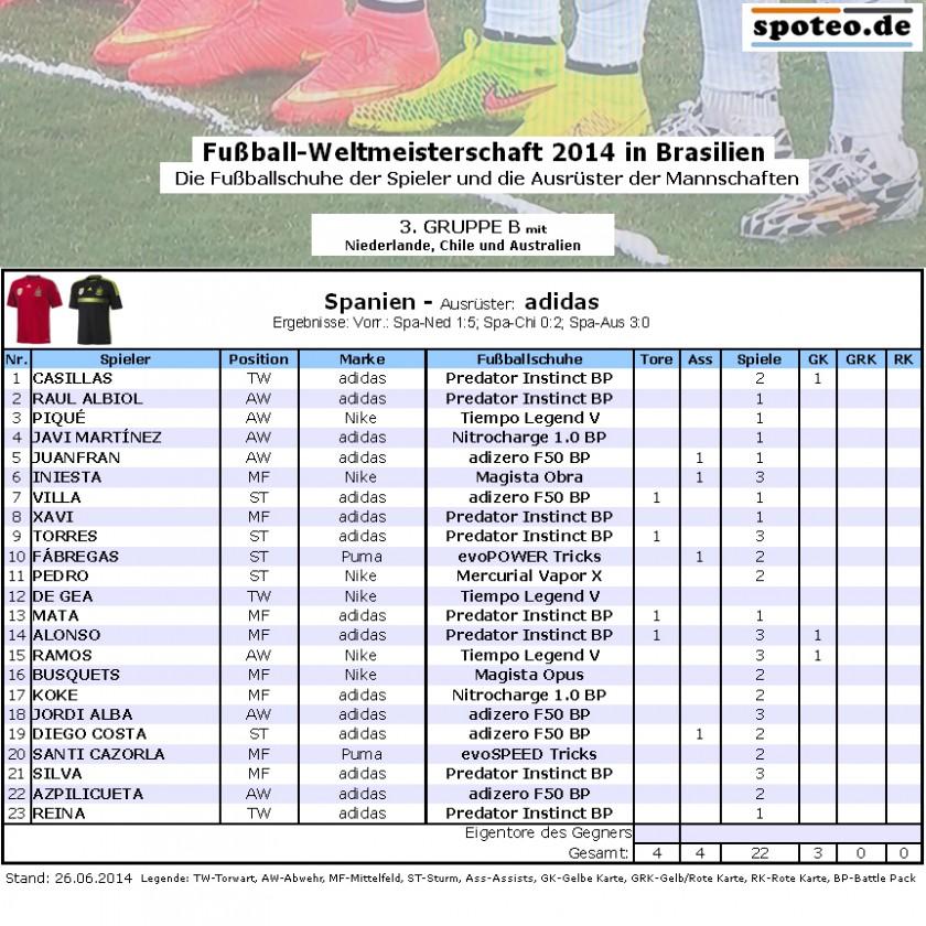 Fußball WM 2014 Team Spanien: Die Fußballschuhe der Spieler