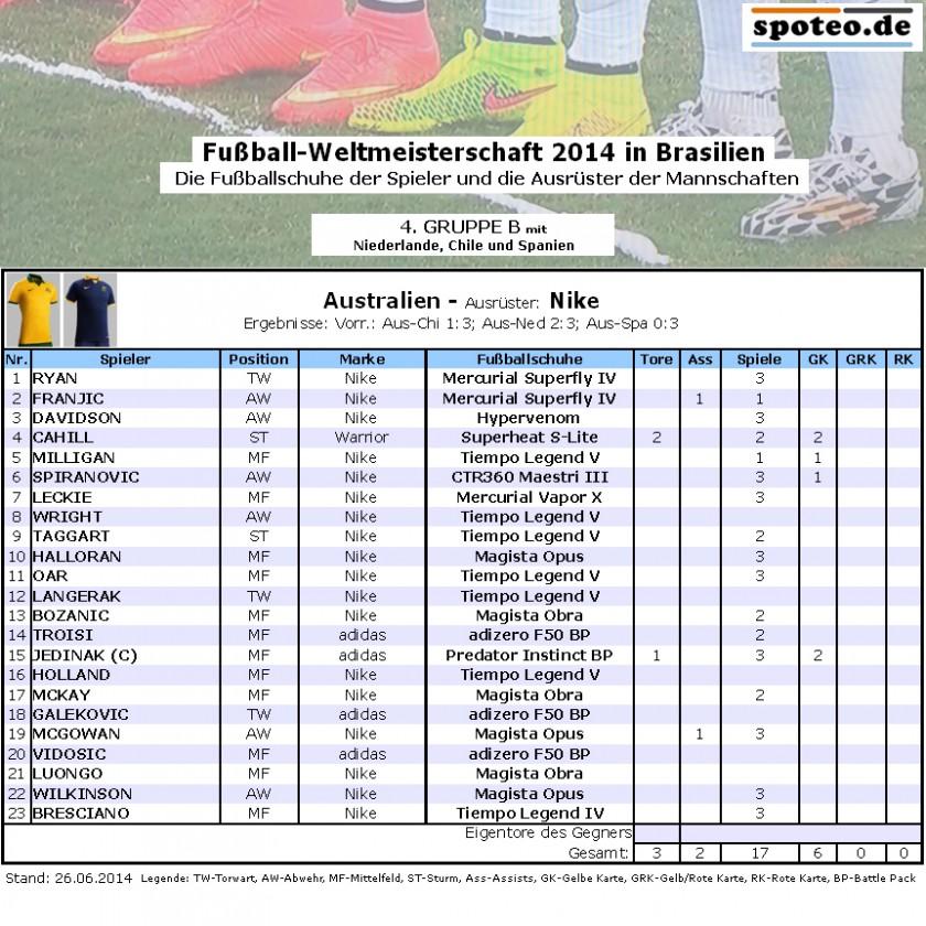 Fuball WM 2014 Team Australien: Die Fuballschuhe der Spieler
