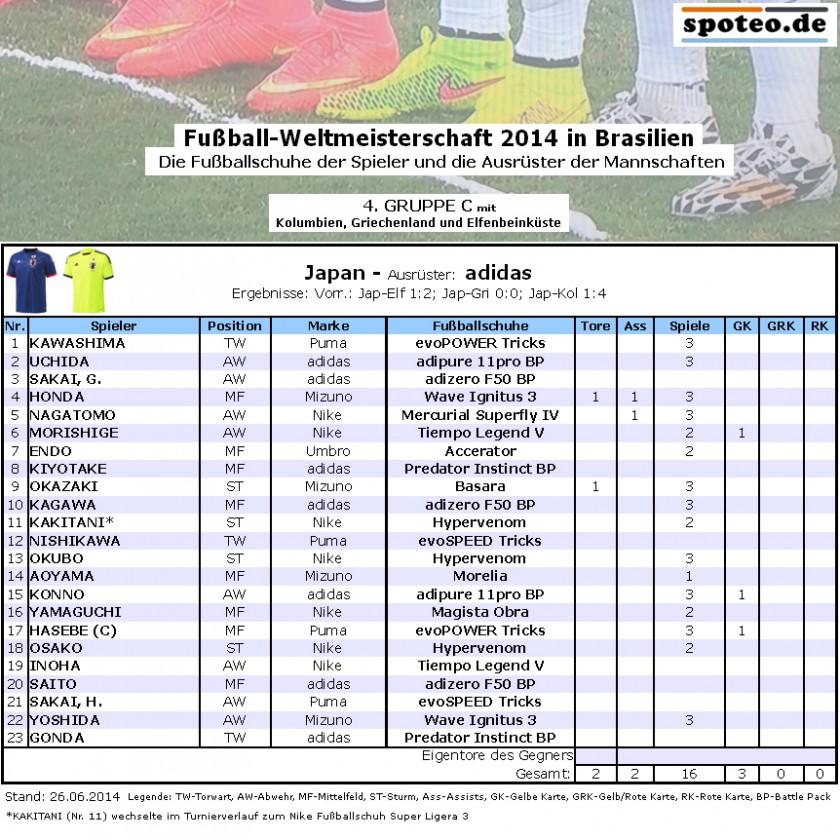 Fußball WM 2014 Team Japan: Die Fußballschuhe der Spieler