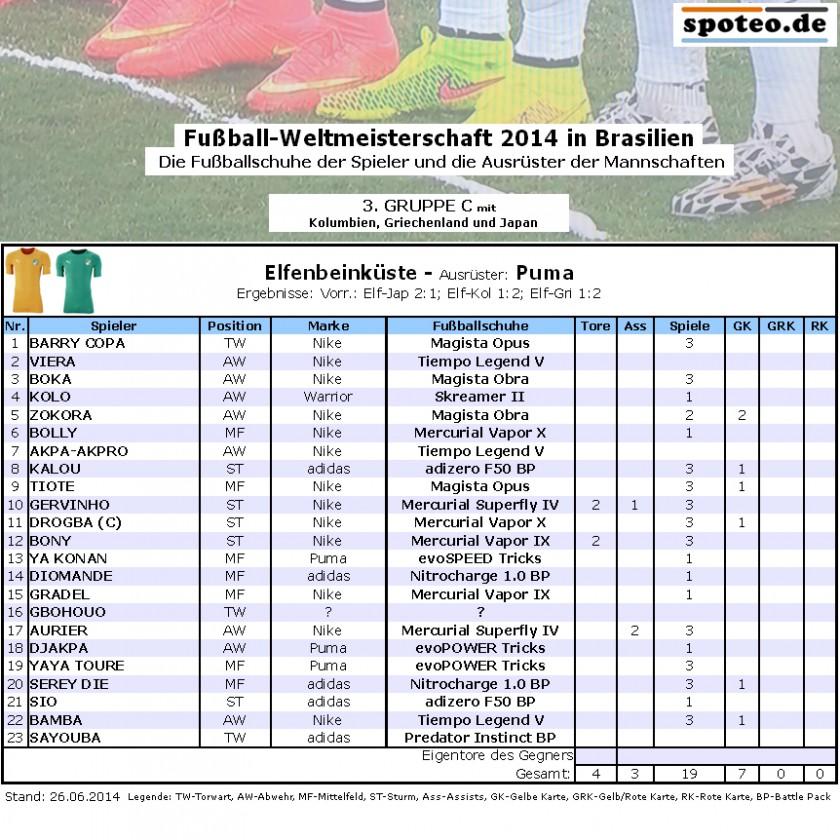 Fußball WM 2014 Team Elfenbeinküste: Die Fußballschuhe der Spieler