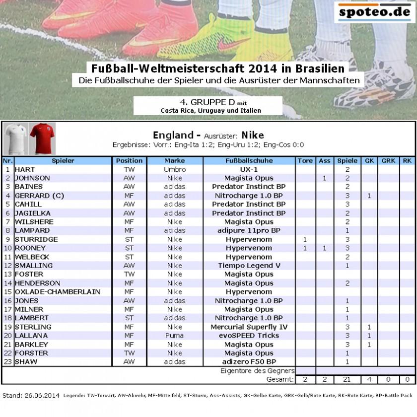 Fußball WM 2014 Team England: Die Fußballschuhe der Spieler